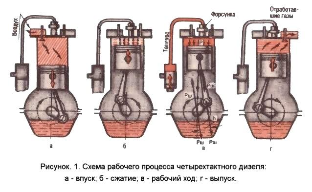 Схема работы дизельного двигателя.